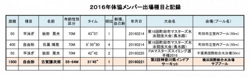 s_2016年体協で出場種目とタイムホームページ掲載20160228